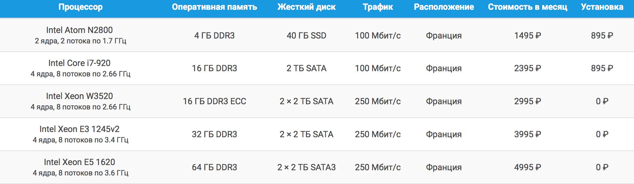 http://cpanel.skyhost.ru/static/franceservers.png